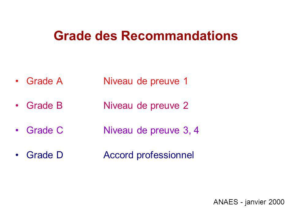Grade des Recommandations Grade A Niveau de preuve 1 Grade BNiveau de preuve 2 Grade CNiveau de preuve 3, 4 Grade DAccord professionnel ANAES - janvier 2000