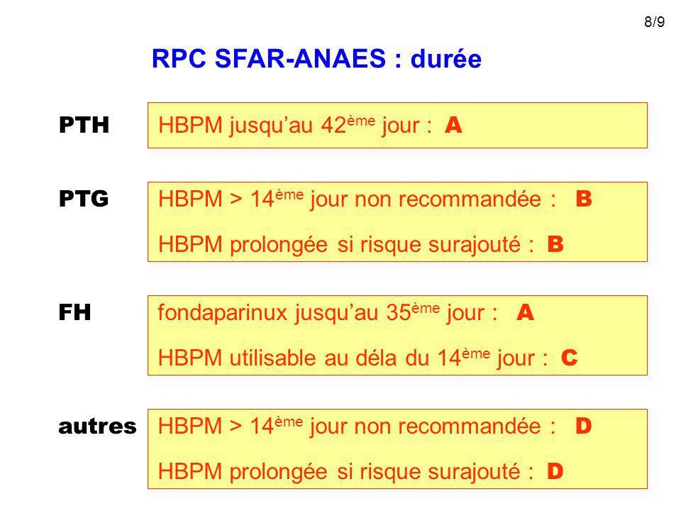 RPC SFAR-ANAES : durée PTH HBPM jusquau 42 ème jour : A PTG HBPM prolongée si risque surajouté : B HBPM > 14 ème jour non recommandée : B FH HBPM utilisable au déla du 14 ème jour : C fondaparinux jusquau 35 ème jour : A autres HBPM prolongée si risque surajouté : D HBPM > 14 ème jour non recommandée : D 8/9