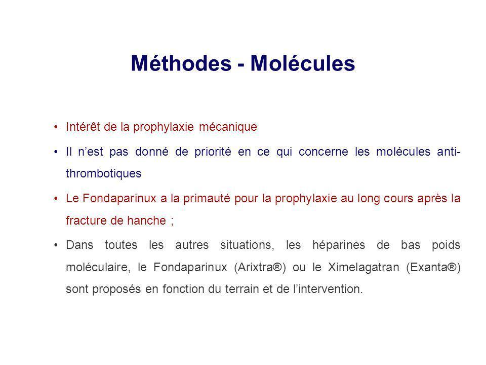 Méthodes - Molécules Intérêt de la prophylaxie mécanique Il nest pas donné de priorité en ce qui concerne les molécules anti- thrombotiques Le Fondaparinux a la primauté pour la prophylaxie au long cours après la fracture de hanche ; Dans toutes les autres situations, les héparines de bas poids moléculaire, le Fondaparinux (Arixtra®) ou le Ximelagatran (Exanta®) sont proposés en fonction du terrain et de lintervention.