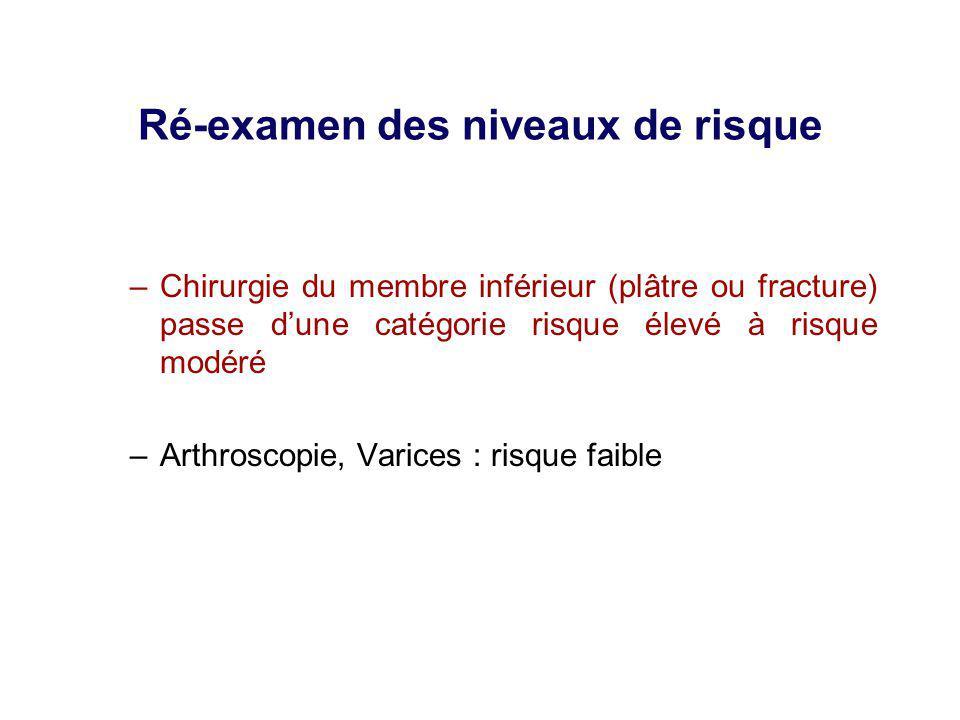 Ré-examen des niveaux de risque –Chirurgie du membre inférieur (plâtre ou fracture) passe dune catégorie risque élevé à risque modéré –Arthroscopie, V