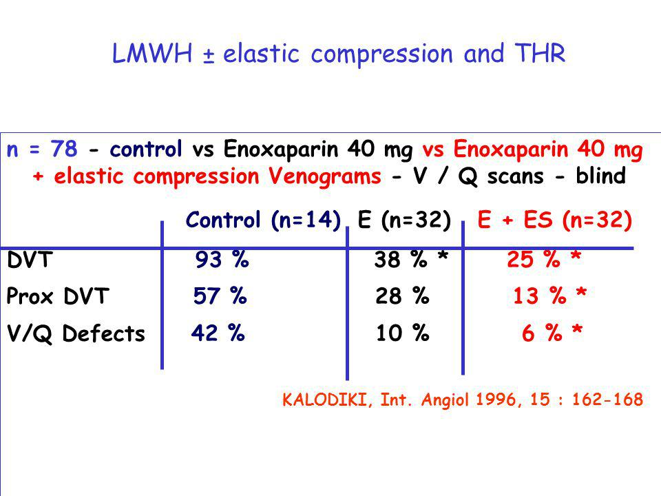 LMWH ± elastic compression and THR n = 78 - control vs Enoxaparin 40 mg vs Enoxaparin 40 mg + elastic compression Venograms - V / Q scans - blind Control (n=14) E (n=32) E + ES (n=32) DVT 93 % 38 % * 25 % * Prox DVT 57 % 28 % 13 % * V/Q Defects 42 % 10 % 6 % * KALODIKI, Int.