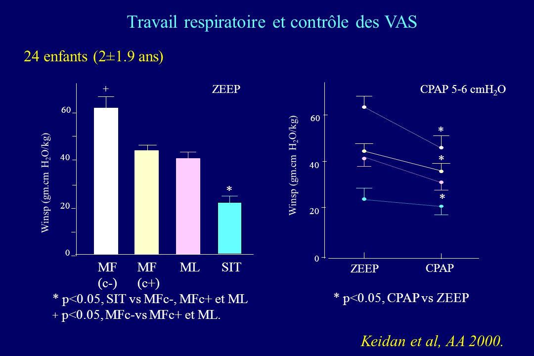 Winsp (gm.cm H 2 O/kg) 0 20 40 60 ZEEP CPAP 0 20 40 60 * MF (c-) MF (c+) MLSIT Winsp (gm.cm H 2 O/kg) + * * * ZEEP * p<0.05, SIT vs MFc-, MFc+ et ML +