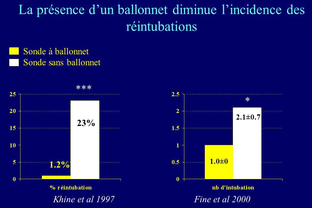 La présence dun ballonnet diminue lincidence des réintubations Sonde à ballonnet Sonde sans ballonnet Khine et al 1997 Fine et al 2000 1.2% 23% *** 1.