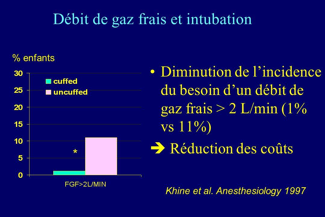 Débit de gaz frais et intubation Diminution de lincidence du besoin dun débit de gaz frais > 2 L/min (1% vs 11%) Réduction des coûts * % enfants Khine