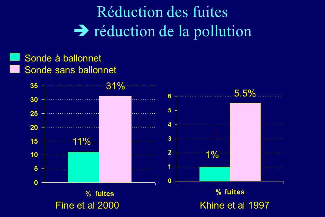 Réduction des fuites réduction de la pollution Sonde à ballonnet Sonde sans ballonnet Fine et al 2000Khine et al 1997 1% 5.5% 31% 11%