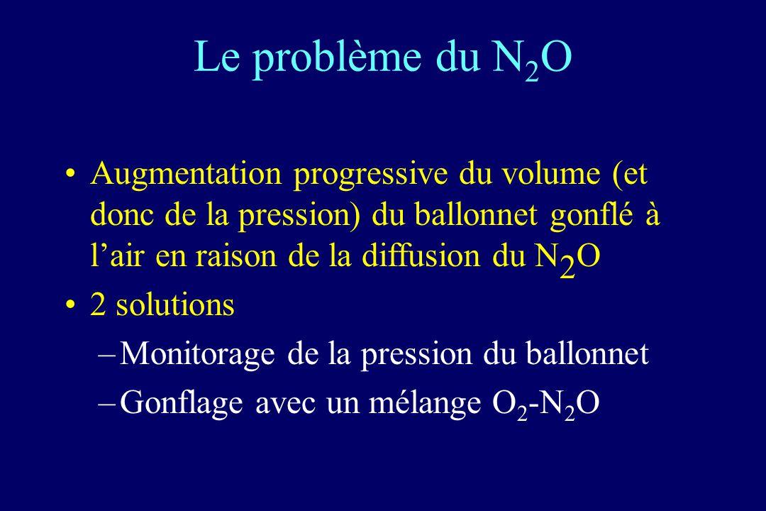 Le problème du N 2 O Augmentation progressive du volume (et donc de la pression) du ballonnet gonflé à lair en raison de la diffusion du N 2 O 2 solut