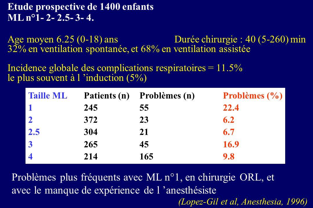 Etude prospective de 1400 enfants ML n°1- 2- 2.5- 3- 4. Age moyen 6.25 (0-18) ans Durée chirurgie : 40 (5-260) min 32% en ventilation spontanée, et 68
