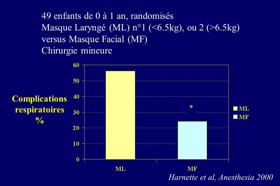 49 enfants de 0 à 1 an, randomisés Masque Laryngé (ML) n°1 ( 6.5kg) versus Masque Facial (MF) Chirurgie mineure * Harnette et al, Anesthesia 2000 Comp