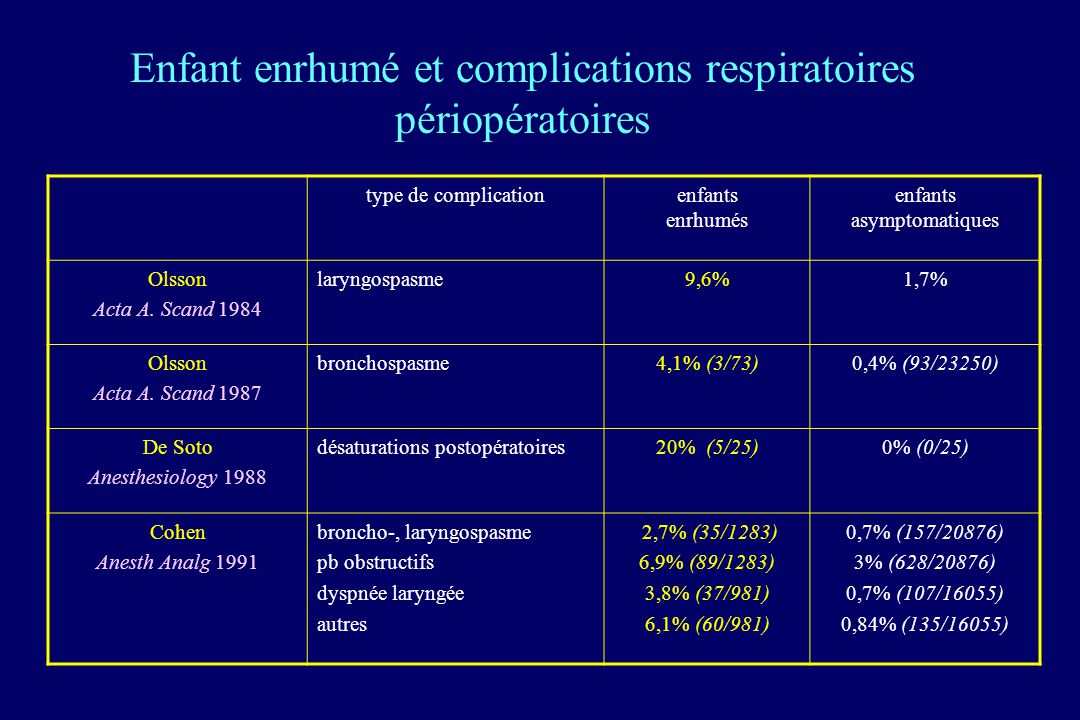 Enfant enrhumé et complications respiratoires périopératoires type de complicationenfants enrhumés enfants asymptomatiques Olsson Acta A. Scand 1984 l