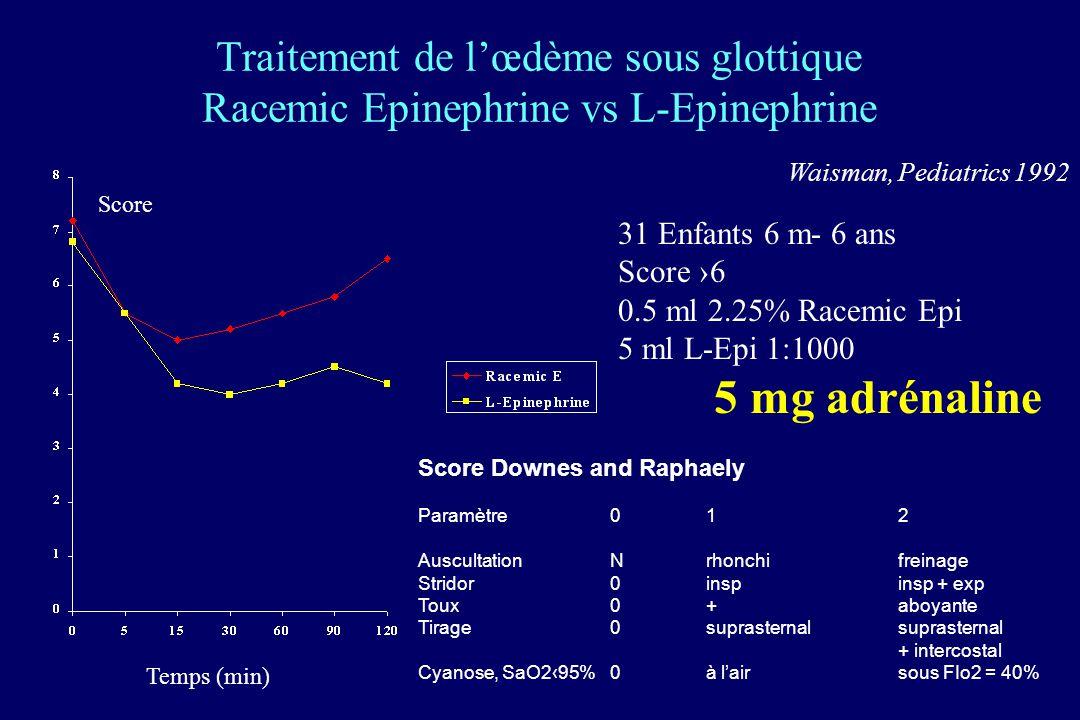 Traitement de lœdème sous glottique Racemic Epinephrine vs L-Epinephrine Temps (min) Score 31 Enfants 6 m- 6 ans Score 6 0.5 ml 2.25% Racemic Epi 5 ml