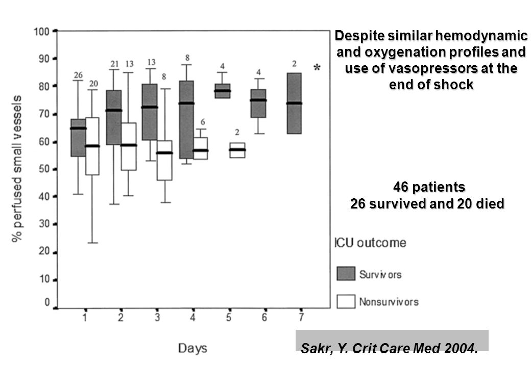 Sakr, Y. Crit Care Med 2004. 46 patients 26 survived and 20 died Despite similar hemodynamic and oxygenation profiles and use of vasopressors at the e