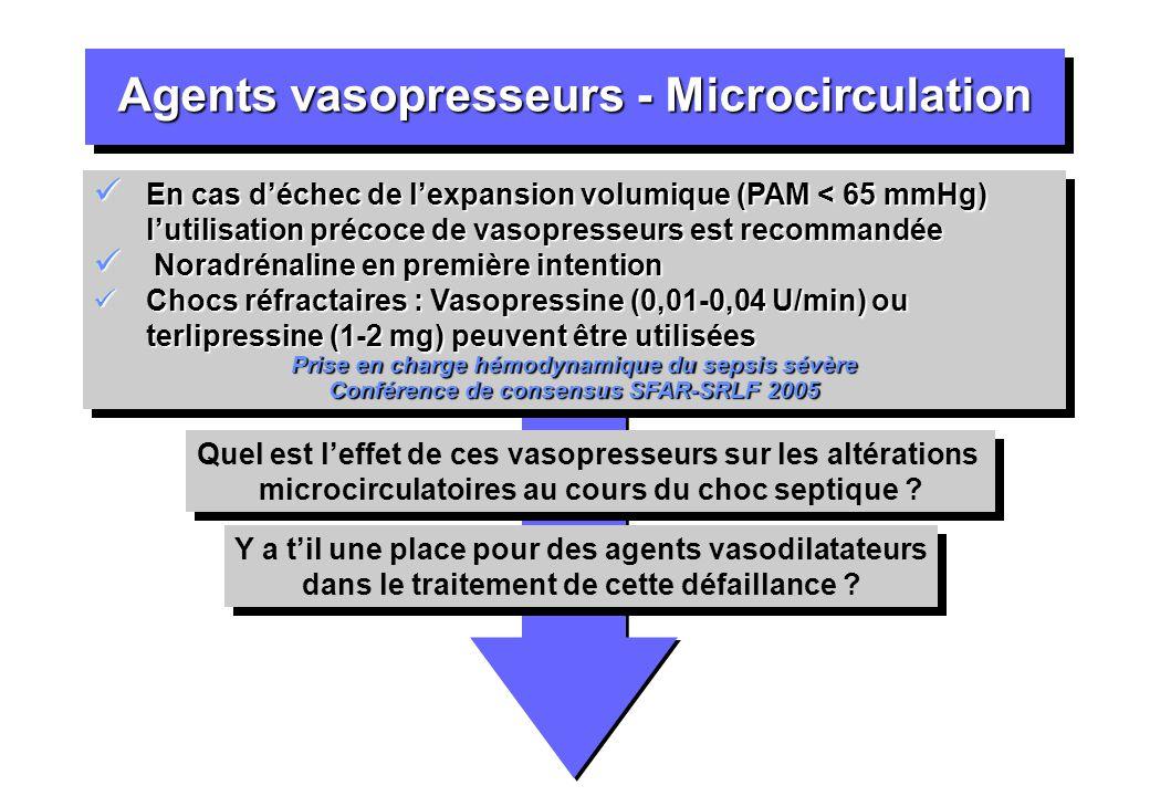 Agents vasopresseurs - Microcirculation En cas déchec de lexpansion volumique (PAM < 65 mmHg) lutilisation précoce de vasopresseurs est recommandée En