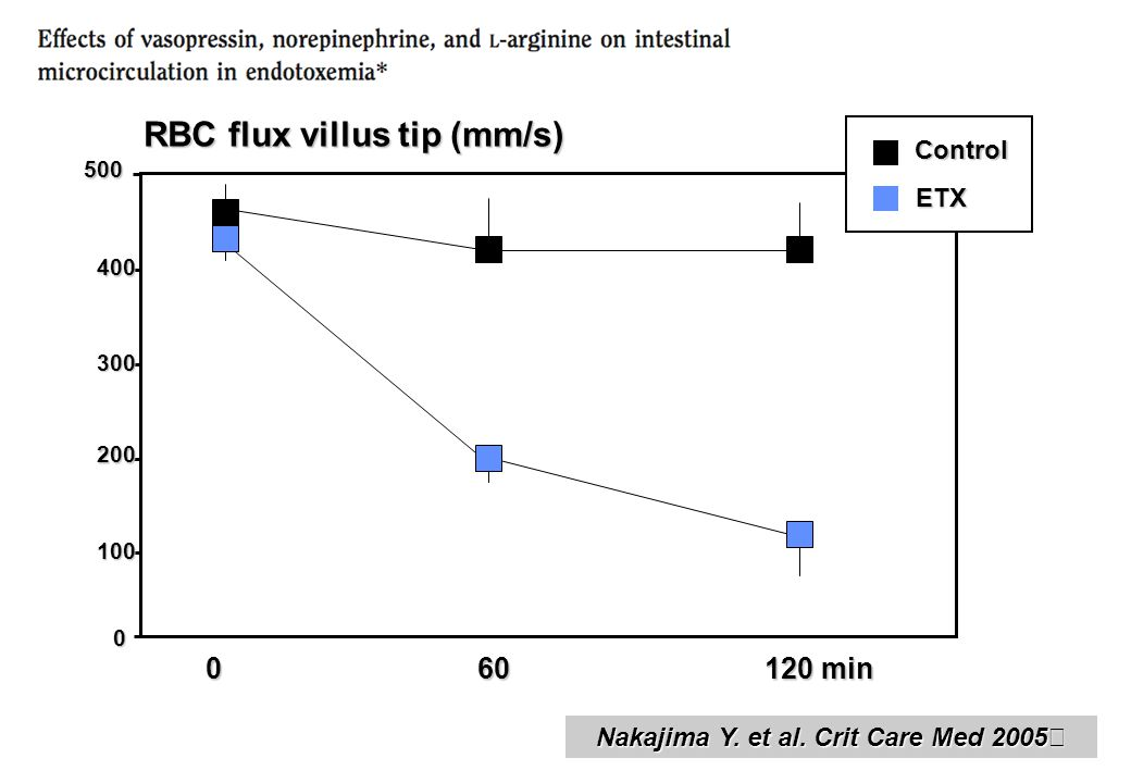 RBC flux villus tip (mm/s) 400 0 200 300 100 0 60 120 min 500 Control ETX Nakajima Y. et al. Crit Care Med 2005