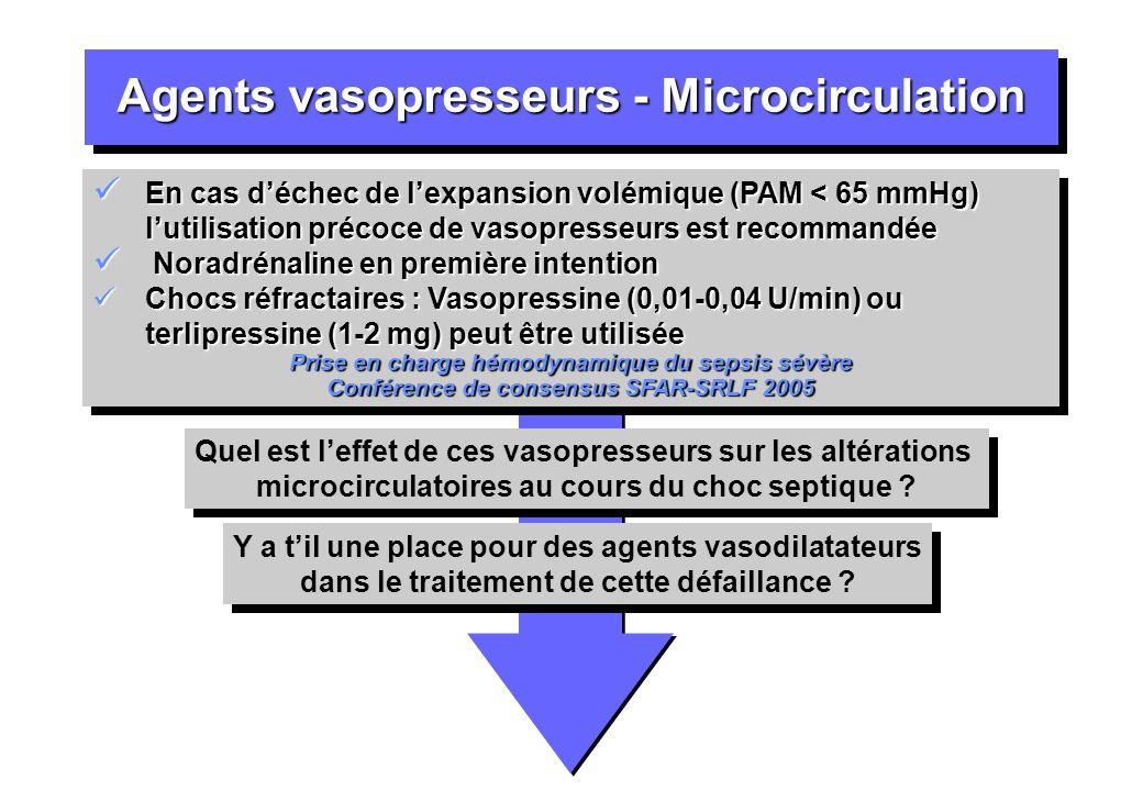Agents vasopresseurs - Microcirculation En cas déchec de lexpansion volémique (PAM < 65 mmHg) lutilisation précoce de vasopresseurs est recommandée En
