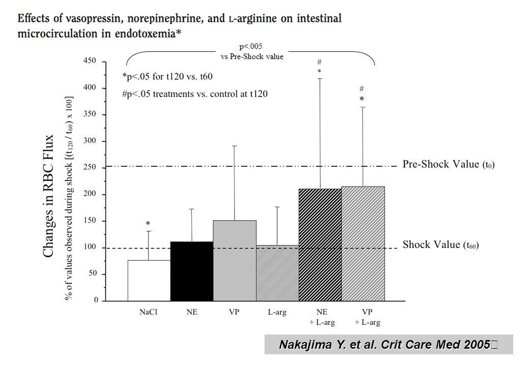 p<.005 vs Pre-Shock value Nakajima Y. et al. Crit Care Med 2005
