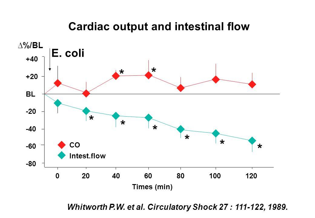 p<.001 vs Pre-Shock value Nakajima Y. et al. Crit Care Med 2005