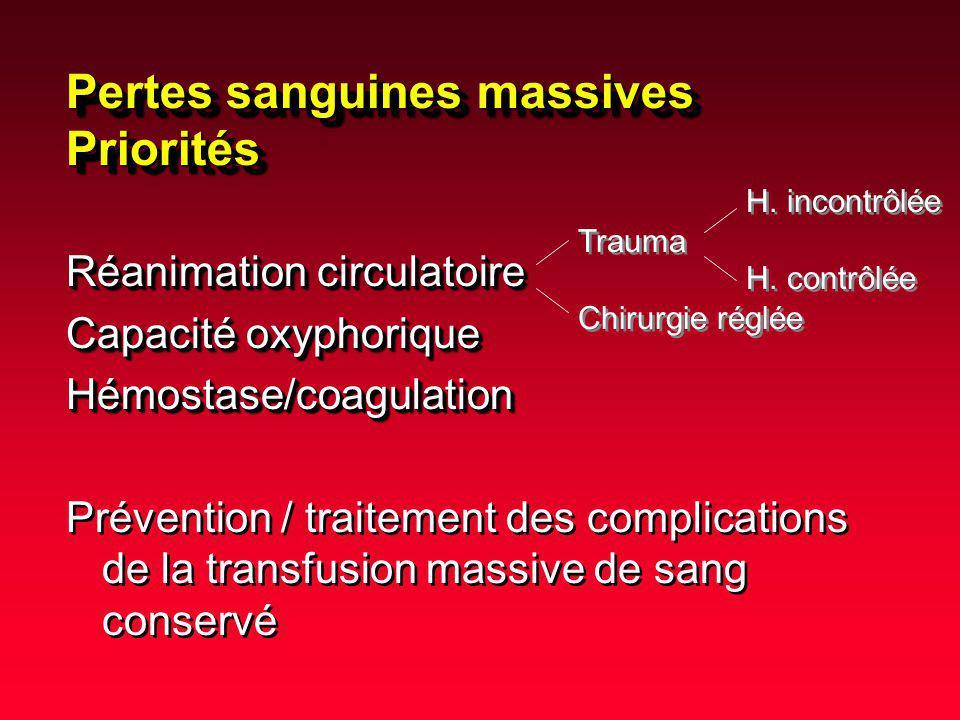 La coagulopathie « clinique » en situation de transfusion massive est de mauvais pronostic 45 trauma pts 15 deaths 30 survivors ISS 55 2 55 4 Lowest Temp.