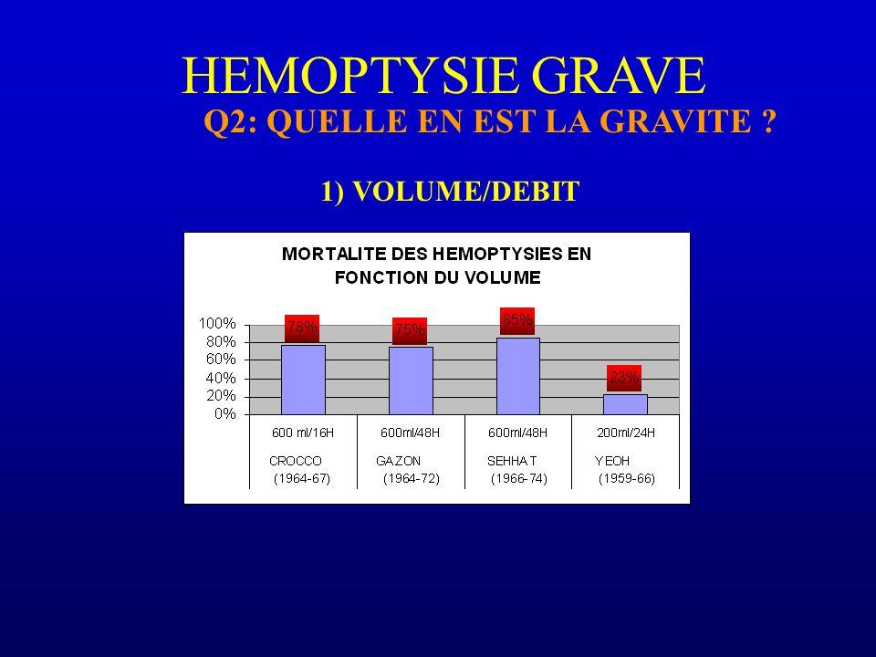 HEMOPTYSIE GRAVE Q2: QUELLE EN EST LA GRAVITE ? 1) VOLUME/DEBIT