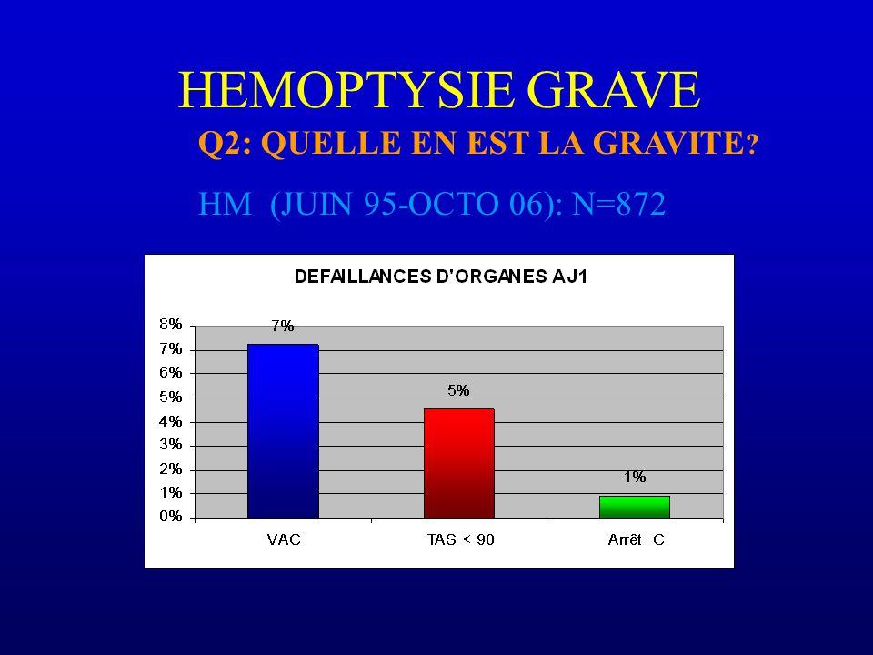 HEMOPTYSIE GRAVE Q2: QUELLE EN EST LA GRAVITE ? HM (JUIN 95-OCTO 06): N=872
