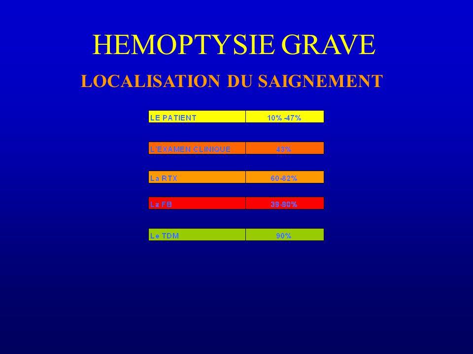 HEMOPTYSIE GRAVE LOCALISATION DU SAIGNEMENT