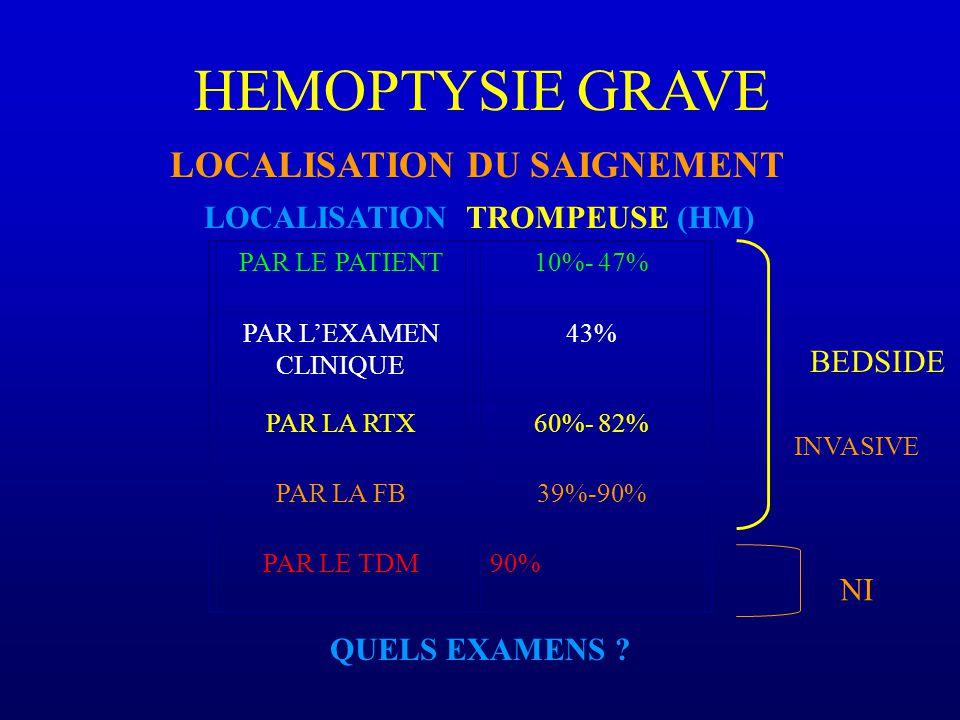 HEMOPTYSIE GRAVE LOCALISATION DU SAIGNEMENT PAR LE PATIENT10%- 47% PAR LEXAMEN CLINIQUE 43% PAR LA RTX60%- 82% PAR LA FB39%-90% PAR LE TDM90% LOCALISATION TROMPEUSE (HM) QUELS EXAMENS .
