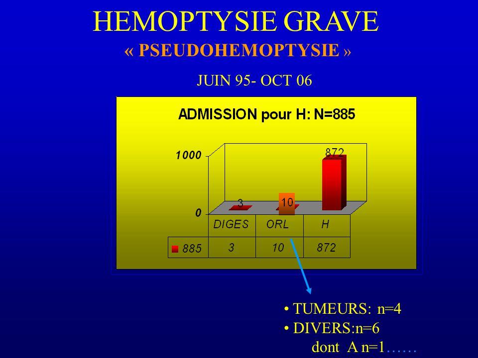 HEMOPTYSIE GRAVE « PSEUDOHEMOPTYSIE » TUMEURS: n=4 DIVERS:n=6 dont A n=1…… JUIN 95- OCT 06
