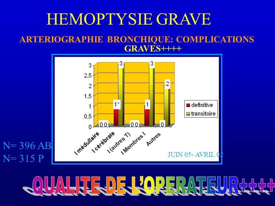 HEMOPTYSIE GRAVE ARTERIOGRAPHIE BRONCHIQUE: COMPLICATIONS N= 396 AB N= 315 P JUIN 05- AVRIL 02 GRAVES++++