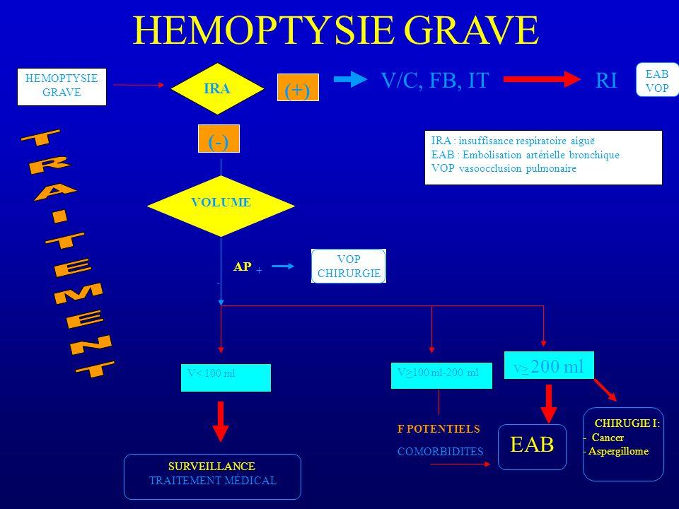 HEMOPTYSIE GRAVE IRA (-) VOLUME FIGURE 3 : PRISE EN CHARGE SYMPTOMATIQUE DES HEMOPTYSIES GRAVES IRA : insuffisance respiratoire aiguë EAB : Embolisation artérielle bronchique VOP vasoocclusion pulmonaire HEMOPTYSIE GRAVE CHIRUGIE I: - Cancer - Aspergillome - + VOP CHIRURGIE AP V< 100 ml V>100 ml-200 ml SURVEILLANCE TRAITEMENT MÉDICAL EAB COMORBIDITES F POTENTIELS V> 200 ml (+) EAB VOP V/C, FB, ITRI