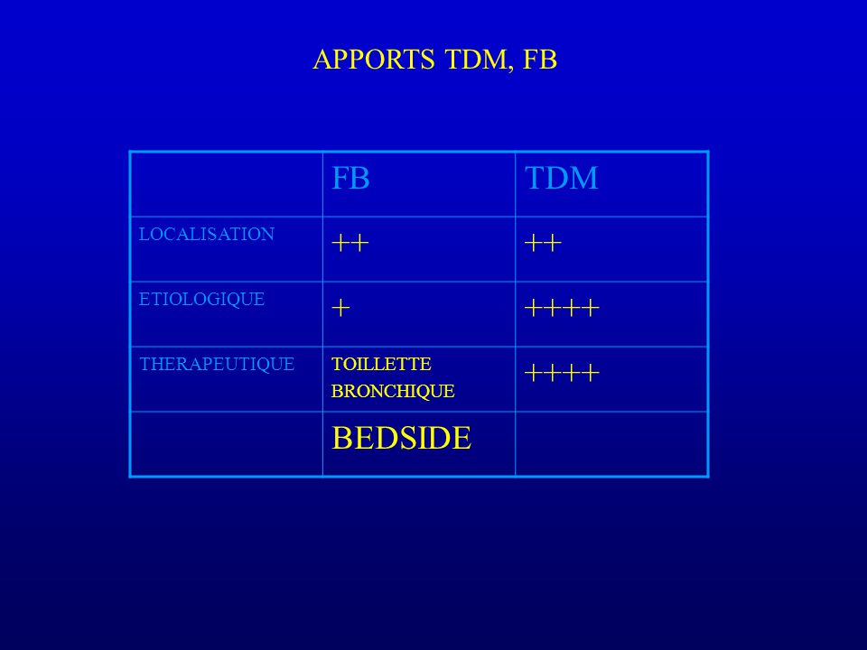 FBTDM LOCALISATION ++ ETIOLOGIQUE +++++ THERAPEUTIQUETOILLETTE BRONCHIQUE ++++ BEDSIDE APPORTS TDM, FB