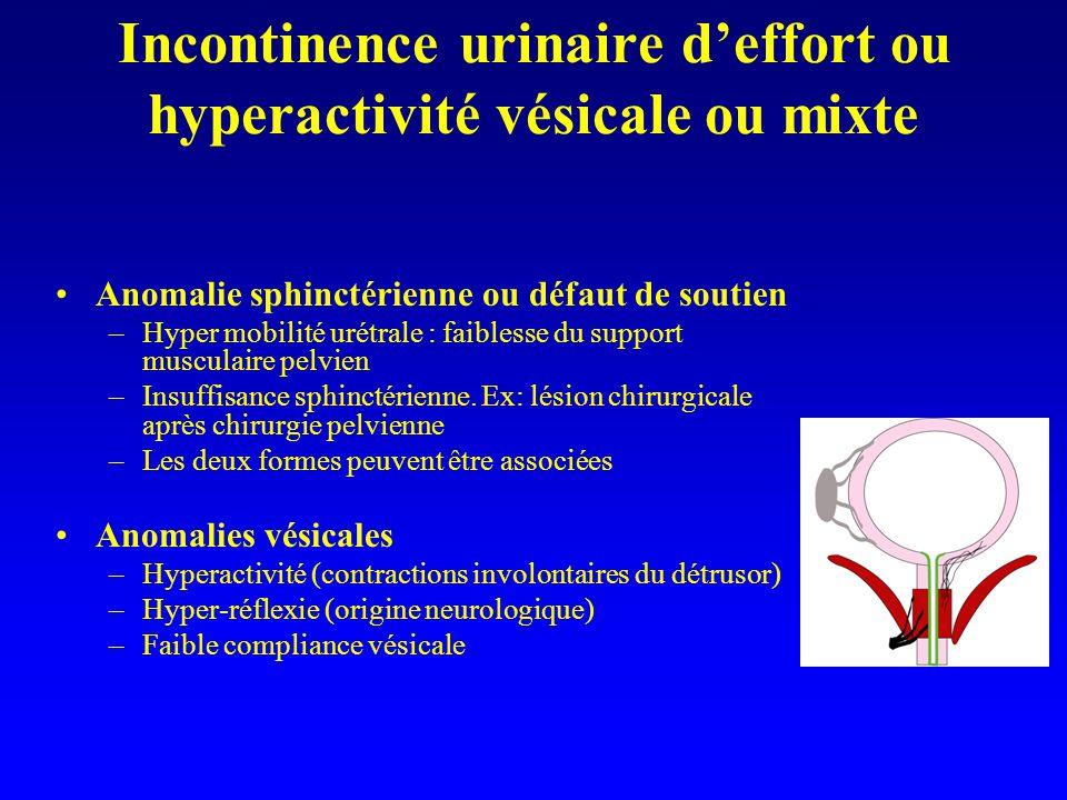 Incontinence urinaire deffort ou hyperactivité vésicale ou mixte Anomalie sphinctérienne ou défaut de soutien –Hyper mobilité urétrale : faiblesse du