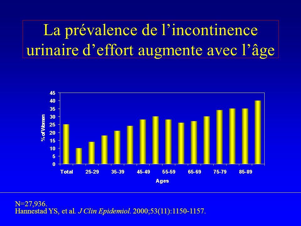La prévalence de lincontinence urinaire deffort augmente avec lâge N=27,936. Hannestad YS, et al. J Clin Epidemiol. 2000;53(11):1150-1157.