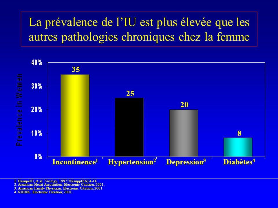 La prévalence de lIU est plus élevée que les autres pathologies chroniques chez la femme Incontinence 1 Hypertension 2 Depression 3 Diabètes 4 1. Hamp