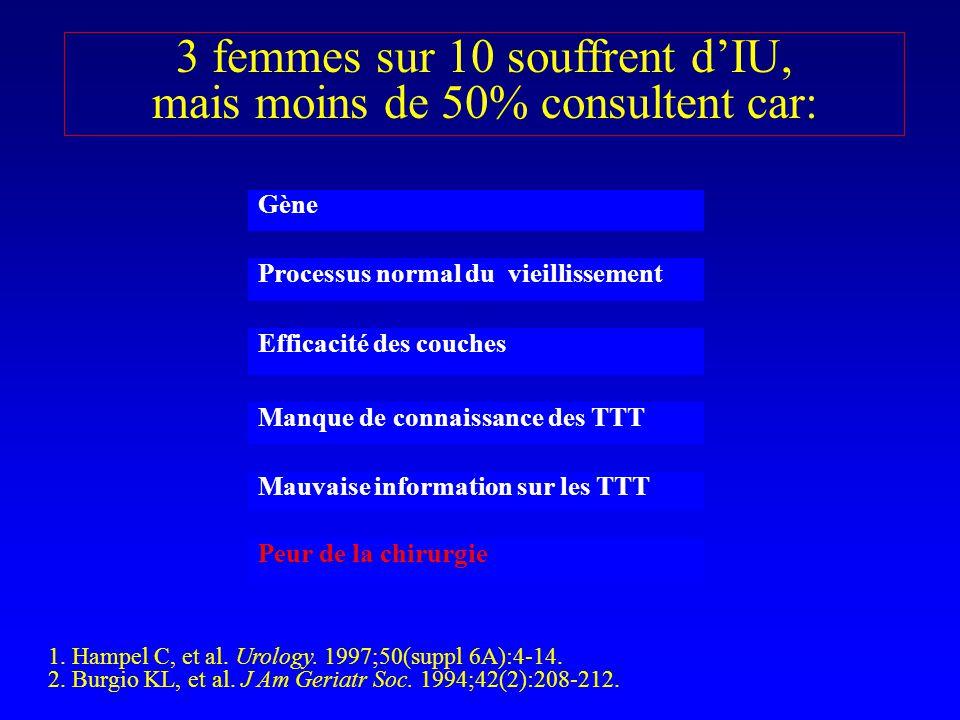 Hyper Mobilté Vesico Urétrale responsable de lIU: –Bonney+ –Qtip Test>40° –PC>30cmH20 Bon état général Altération qualité de vie Gène modérée IU patientes fragiles Ins.