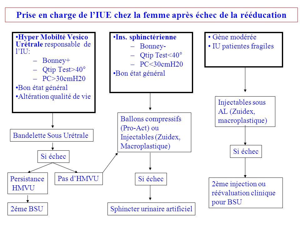 Hyper Mobilté Vesico Urétrale responsable de lIU: –Bonney+ –Qtip Test>40° –PC>30cmH20 Bon état général Altération qualité de vie Gène modérée IU patie