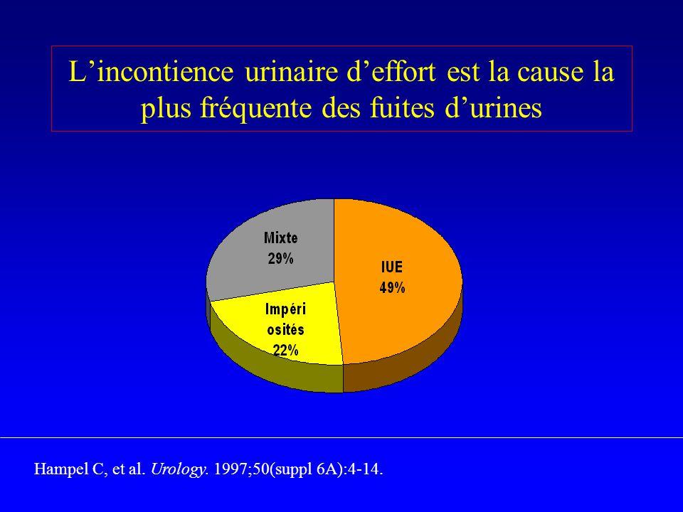 Lincontience urinaire deffort est la cause la plus fréquente des fuites durines Hampel C, et al. Urology. 1997;50(suppl 6A):4-14.