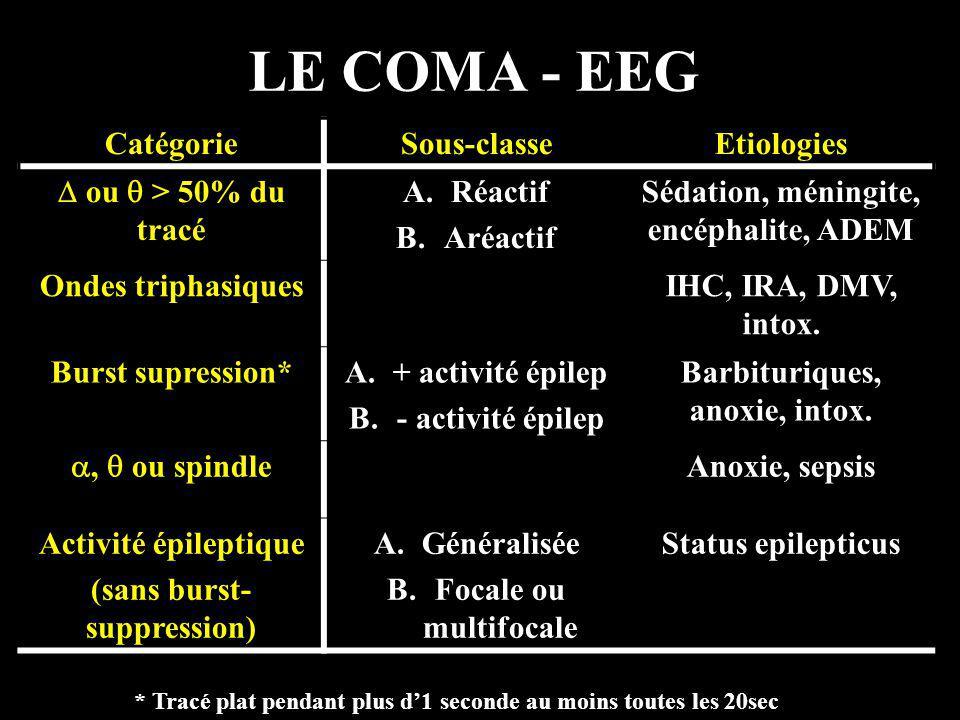 LE COMA - EEG CatégorieSous-classeEtiologies ou > 50% du tracé A.Réactif B.Aréactif Sédation, méningite, encéphalite, ADEM Ondes triphasiquesIHC, IRA,
