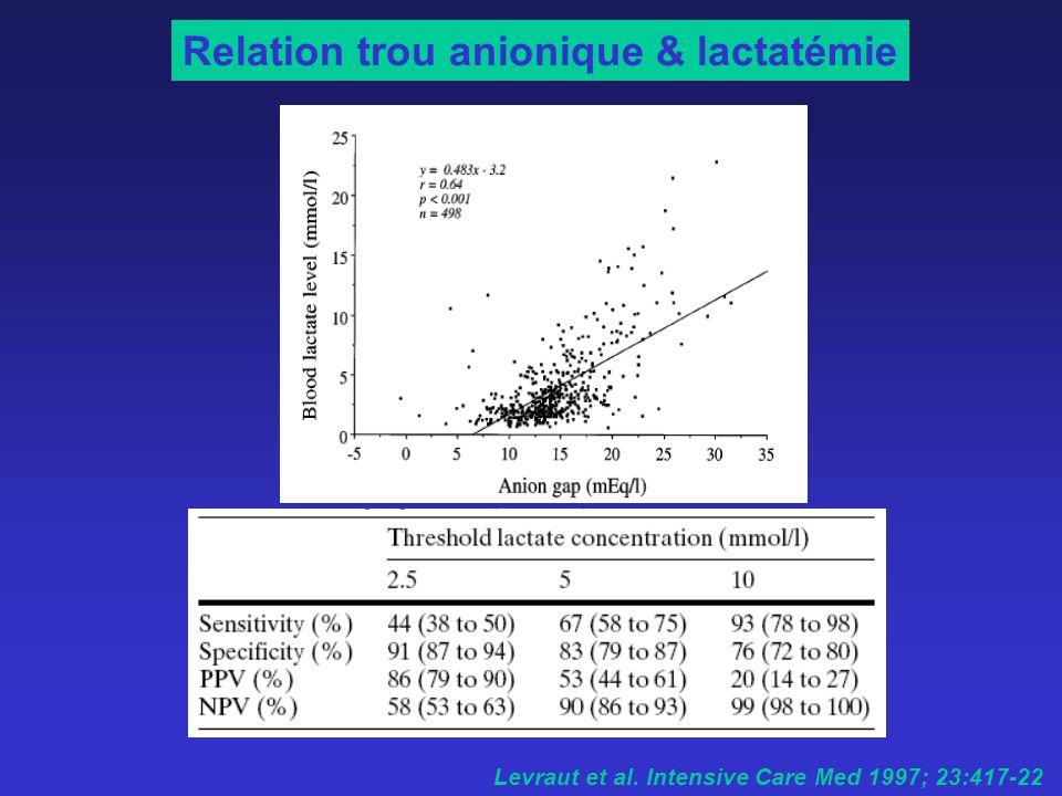 Relation trou anionique & lactatémie Levraut et al. Intensive Care Med 1997; 23:417-22