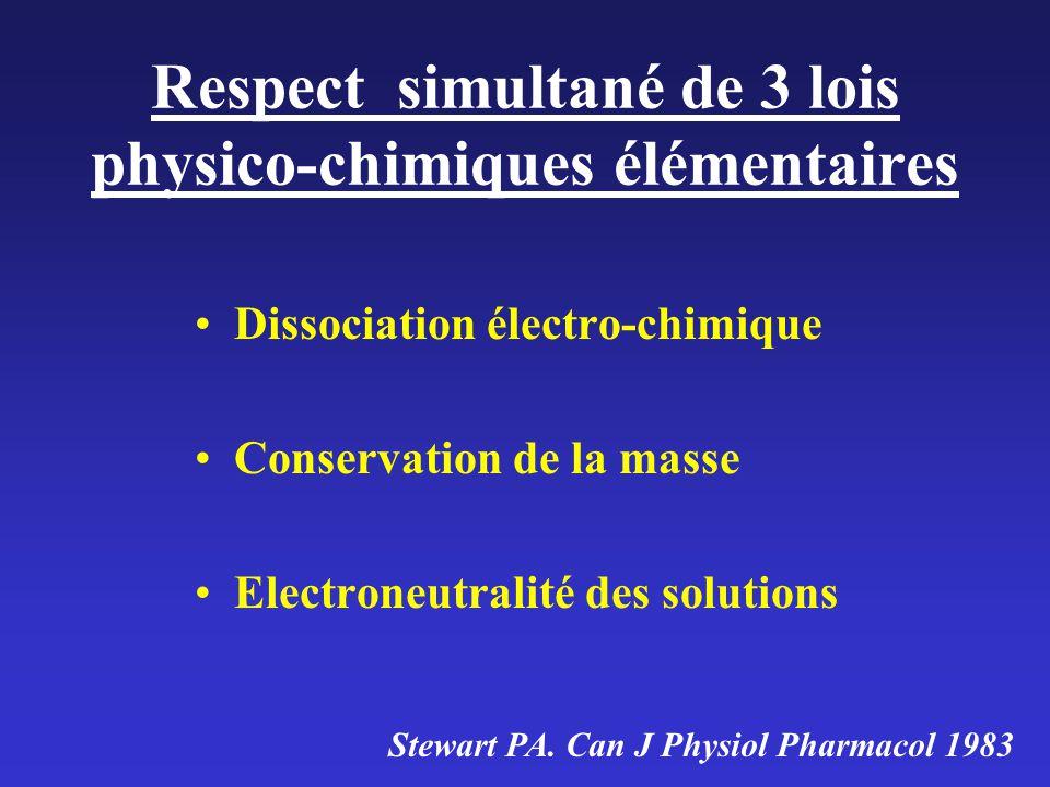 Respect simultané de 3 lois physico-chimiques élémentaires Dissociation électro-chimique Conservation de la masse Electroneutralité des solutions Stewart PA.