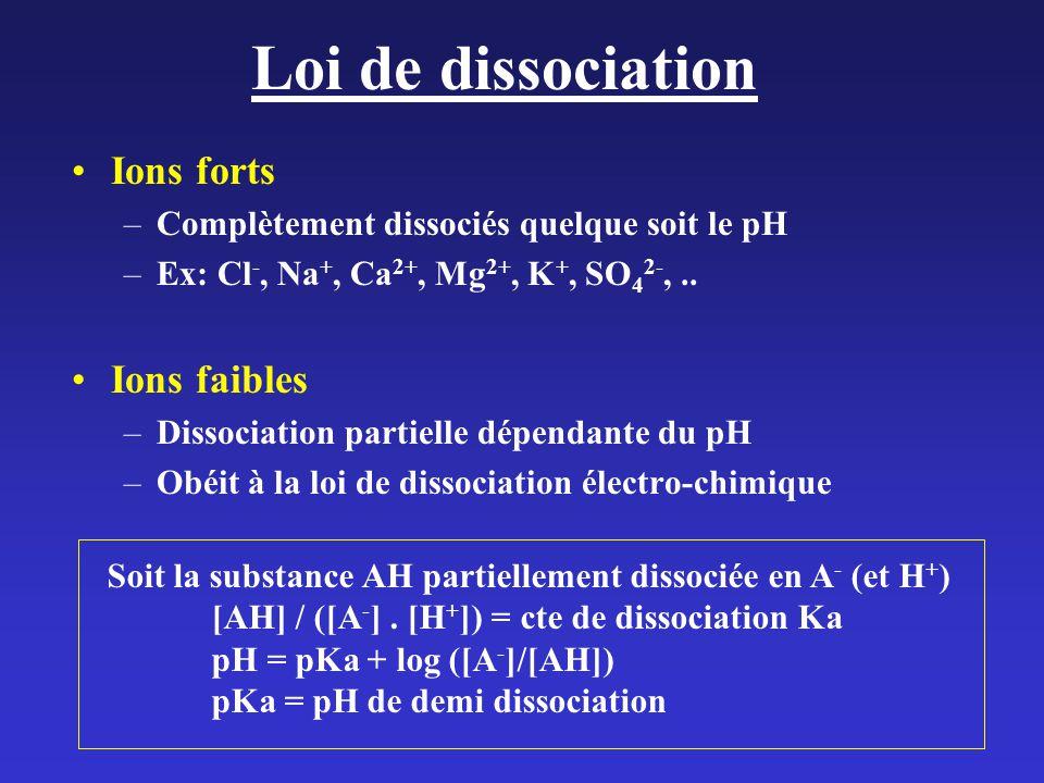 Loi de dissociation Ions forts –Complètement dissociés quelque soit le pH –Ex: Cl -, Na +, Ca 2+, Mg 2+, K +, SO 4 2-,..