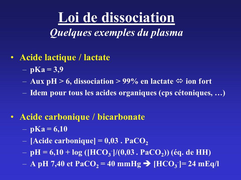 Loi de dissociation Quelques exemples du plasma Acide lactique / lactate –pKa = 3,9 –Aux pH > 6, dissociation > 99% en lactate ion fort –Idem pour tous les acides organiques (cps cétoniques, …) Acide carbonique / bicarbonate –pKa = 6,10 –[Acide carbonique] = 0,03.