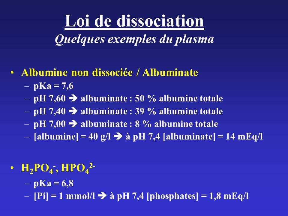 Albumine non dissociée / Albuminate –pKa = 7,6 –pH 7,60 albuminate : 50 % albumine totale –pH 7,40 albuminate : 39 % albumine totale –pH 7,00 albuminate : 8 % albumine totale –[albumine] = 40 g/l à pH 7,4 [albuminate] = 14 mEq/l H 2 PO 4 -, HPO 4 2- –pKa = 6,8 –[Pi] = 1 mmol/l à pH 7,4 [phosphates] = 1,8 mEq/l Loi de dissociation Quelques exemples du plasma