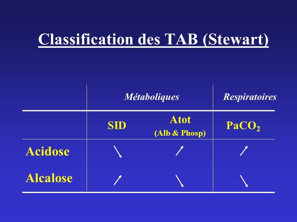 Classification des TAB (Stewart) Alcalose Acidose PaCO 2 Atot (Alb & Phosp) SID MétaboliquesRespiratoires