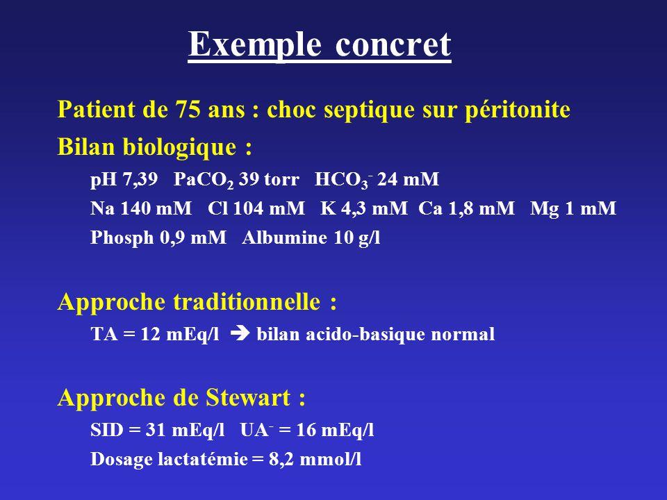 Exemple concret Patient de 75 ans : choc septique sur péritonite Bilan biologique : pH 7,39 PaCO 2 39 torr HCO 3 - 24 mM Na 140 mM Cl 104 mM K 4,3 mM Ca 1,8 mM Mg 1 mM Phosph 0,9 mM Albumine 10 g/l Approche traditionnelle : TA = 12 mEq/l bilan acido-basique normal Approche de Stewart : SID = 31 mEq/l UA - = 16 mEq/l Dosage lactatémie = 8,2 mmol/l