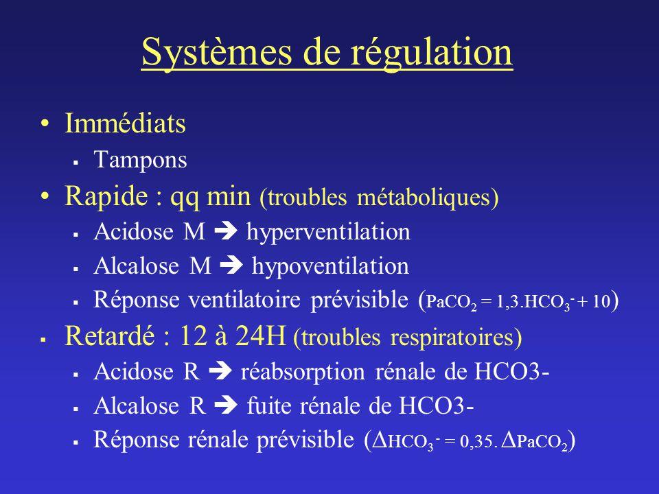 Systèmes de régulation Immédiats Tampons Rapide : qq min (troubles métaboliques) Acidose M hyperventilation Alcalose M hypoventilation Réponse ventilatoire prévisible ( PaCO 2 = 1,3.HCO 3 - + 10 ) Retardé : 12 à 24H (troubles respiratoires) Acidose R réabsorption rénale de HCO3- Alcalose R fuite rénale de HCO3- Réponse rénale prévisible ( HCO 3 - = 0,35.
