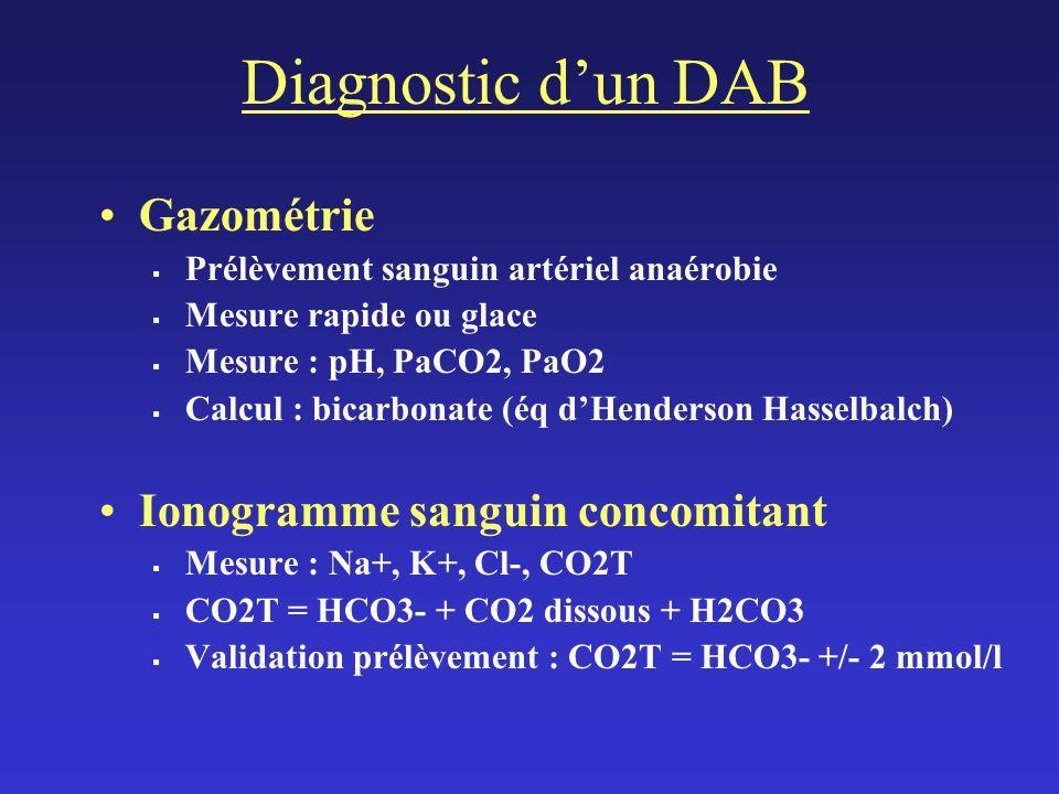 7,49 2 32 67 33 +3 9 Urinary PH 6 8 8 6 dateJ1 14hJ1 17hJ1 22hJ2 8hJ2 18h Arterial PH 7,52 7,63 7,61 Lactates (mmol/l)19 12 3,55 2,55 HCO 3 - (mmol/l)14 21 31 29 P a O 2 (Torr) 166 79 80 P a CO 2 (Torr) 24 27 28 Base excess - 4 +7 +6 Anion gap32 22 13 16 Hyperlactatemia and alcalosis