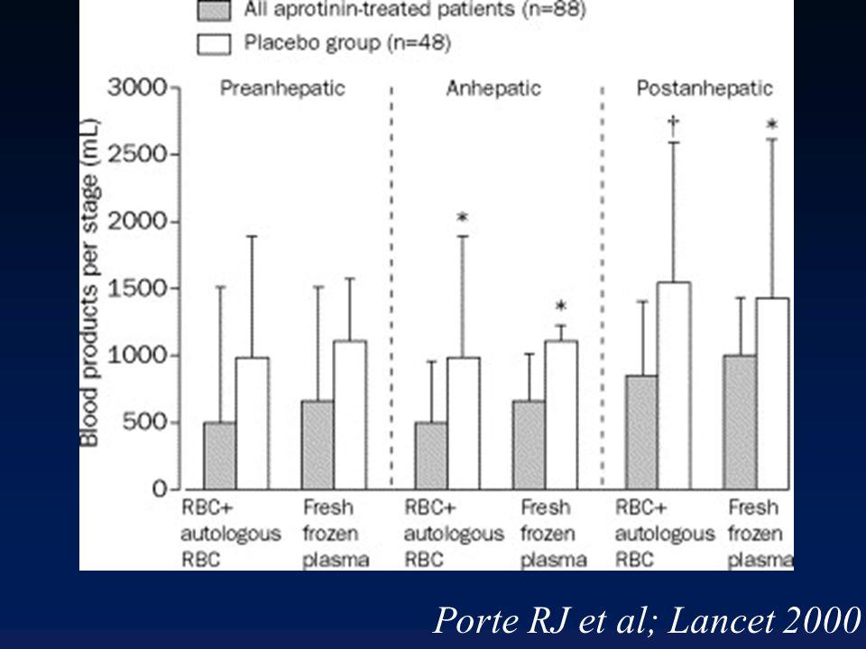 Porte RJ et al; Lancet 2000