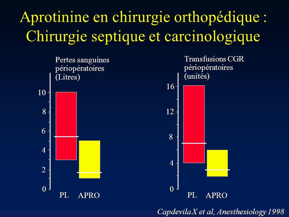 Aprotinine en chirurgie orthopédique : Chirurgie septique et carcinologique 10 8 6 4 2 0 PL APRO 16 12 8 4 0 PL APRO Pertes sanguines périopératoires(Litres) Transfusions CGR périopératoires(unités) Capdevila X et al, Anesthesiology 1998