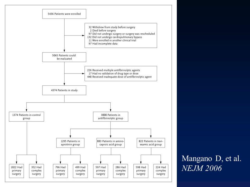 Mangano D, et al. NEJM 2006