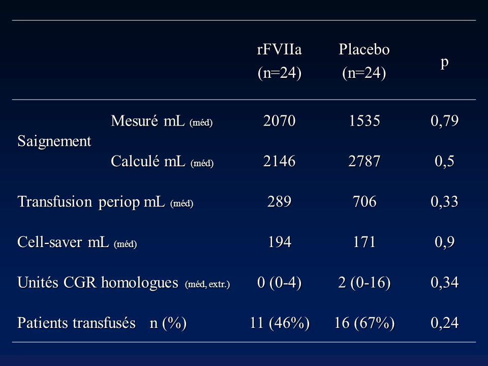 rFVIIa(n=24)Placebo(n=24)p Saignement Mesuré mL (méd) 207015350,79 Calculé mL (méd) 214627870,5 Transfusion periop mL (méd) 2897060,33 Cell-saver mL (méd) 1941710,9 Unités CGR homologues (méd, extr.) 0 (0-4) 2 (0-16) 0,34 Patients transfusés n (%) 11 (46%) 16 (67%) 0,24