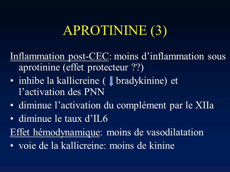 APROTININE (3) Inflammation post-CEC: moins dinflammation sous aprotinine (effet protecteur ??) inhibe la kallicreine ( bradykinine) et lactivation des PNN diminue lactivation du complément par le XIIa diminue le taux dIL6 Effet hémodynamique: moins de vasodilatation voie de la kallicreine: moins de kinine